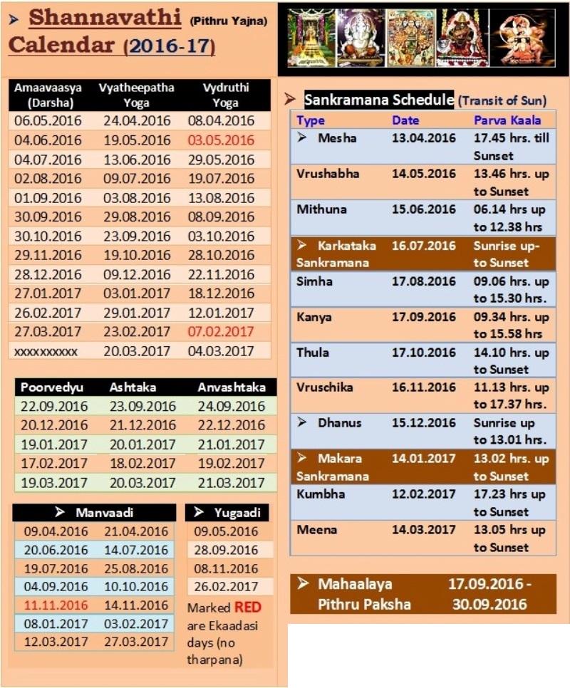 Indian festivals, Today Panchangam, Hindu Calendar, Panchangam Today