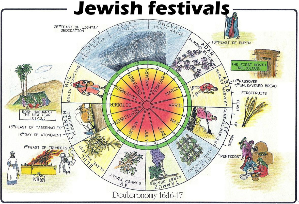 Jewish New Year Calendar 2017, Hebrew Months, rosh hashanah, Jewish Holiday Today