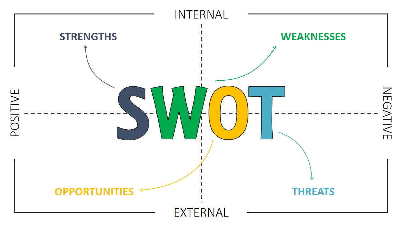 swot analysis of nandos In this competitor analysis, you would need to describe the product or service that you offer and how it compares to what the competition has to offer doing a swot analysis of your main competitors can form part of this description.