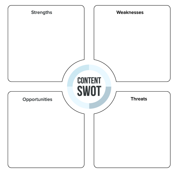 Content-SWOT-Blank
