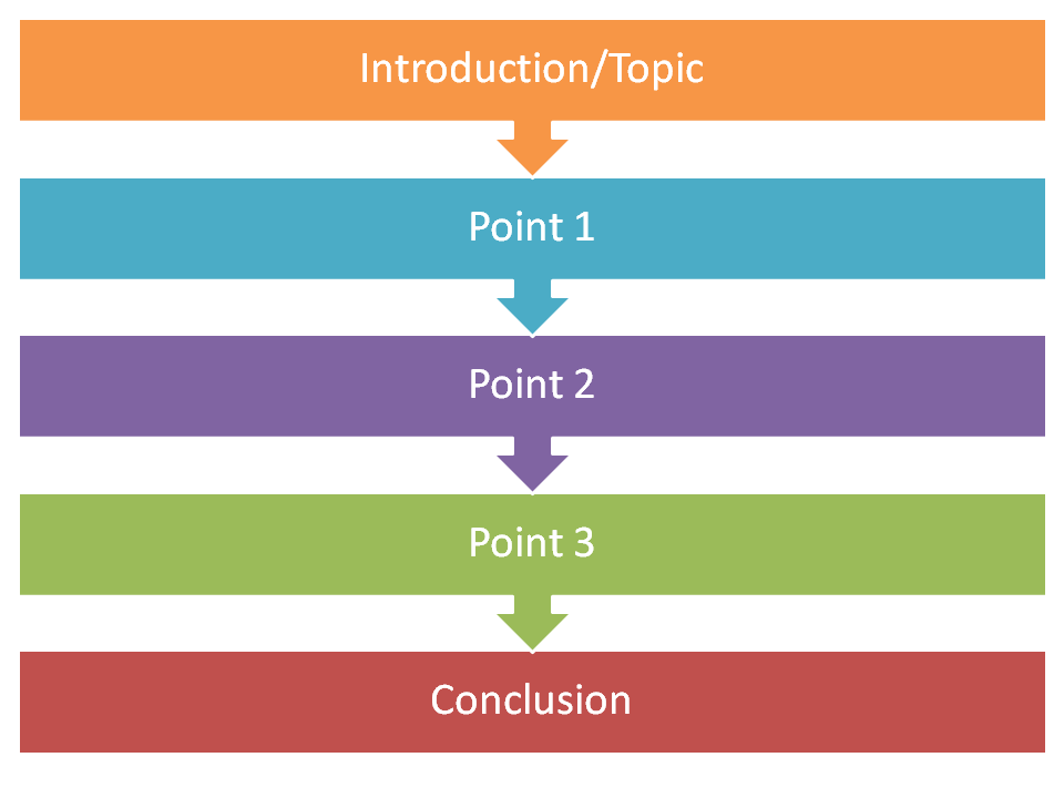 the principle purpose of the introduction is to present your idea and position of your subject effective introductory paragraphs are so much more than